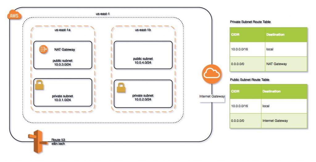 Building a scalable web site using AWS/Docker/Terraform – MY
